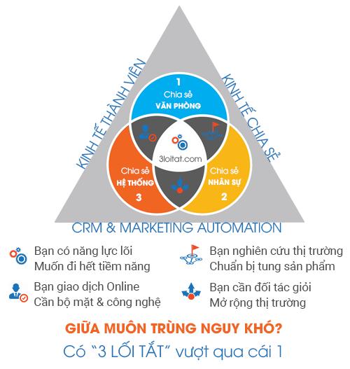 Chia sẻ Văn phòng - Đại diện kinh doanh - Hệ thống Marketing, Sale funnel